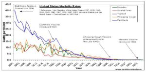 Graph showing the effec-tiveness of vaccinations in decreasing disease mortal-ity in humans.